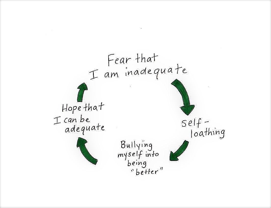 Self-loathing cycle